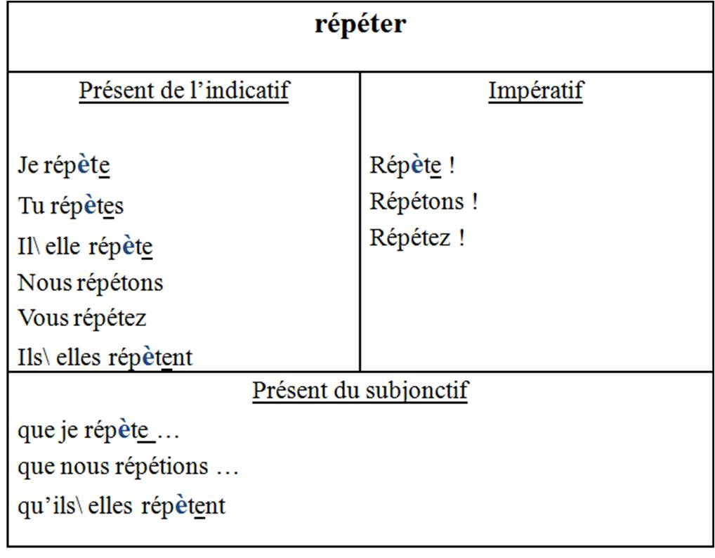 present subjunctive essayer Simple essayer (to try) french verb conjugations - thoughtco 4 apr 2017 in order to place essayer into the past, present, or future tense, the verb needs to be conjugated.